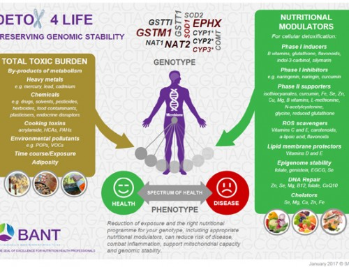 Detoxification every day, not just in January
