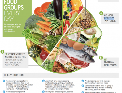 What should my plate look like?  ANH Healthful eating guidelines