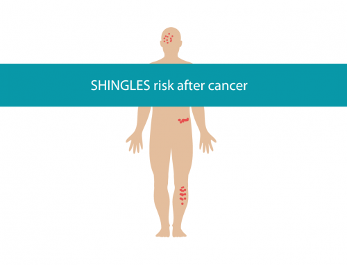 Is there an increased risk of shingles after cancer?