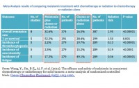 Table showing results of using melatonin with chemo/radiation from CALMERme.com