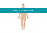 Blogheader for looking at increased risk of shingles after cancer from CALMERme.com